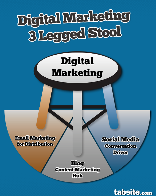Digital Marketing 3 legged stool