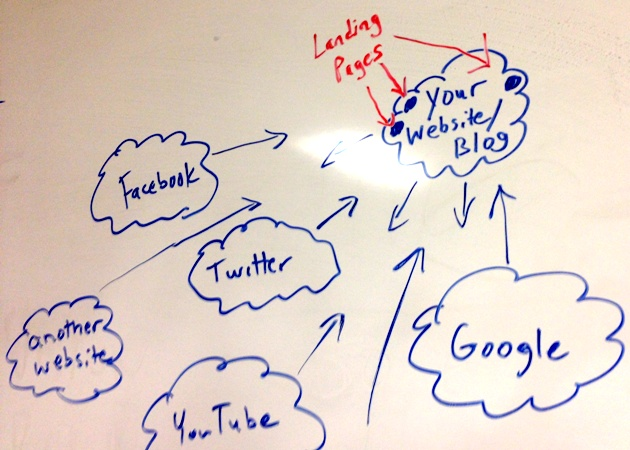 White Board Drawing of World Wide Web with a website and Landing Pages on the site