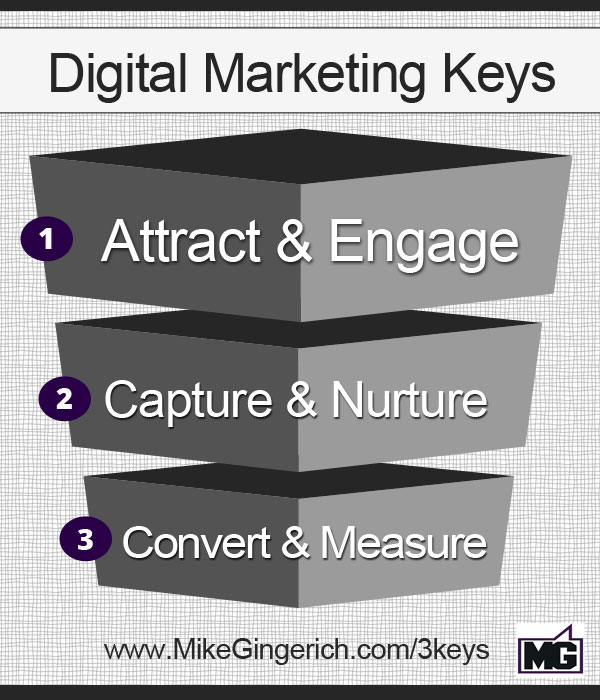 3 key elements digital marketing 3 Key Elements of a Digital Marketing Strategy
