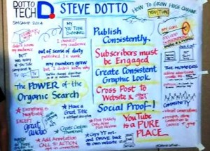 Visual notes from Steve's presentation on YouTube at Social Media Camp