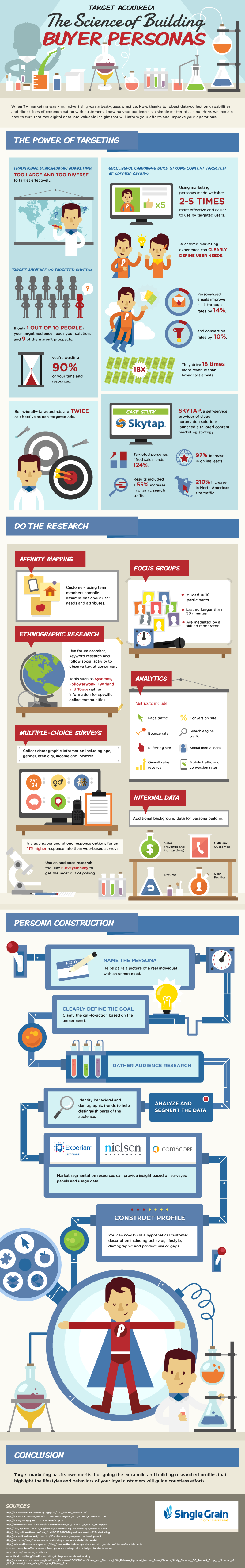 target-acquired-science-of-building-buyer-personas-infographic