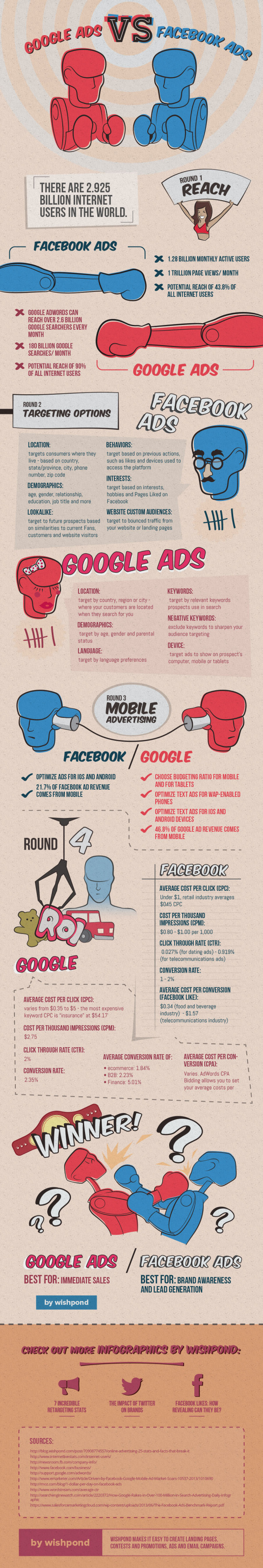 google-ads-vs-facebook-ads what is better