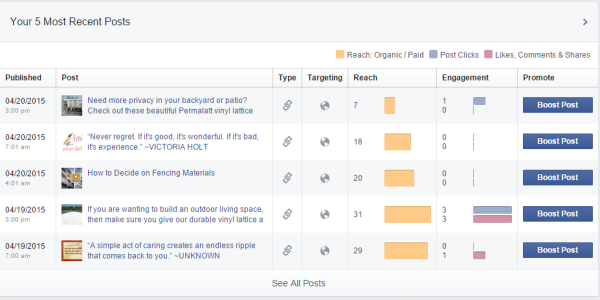 Metrics to Review to Measure the Success of your Facebook Marketing