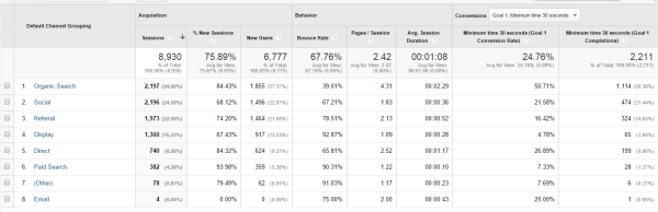 Metrics to Measure the Success of your Website Marketing
